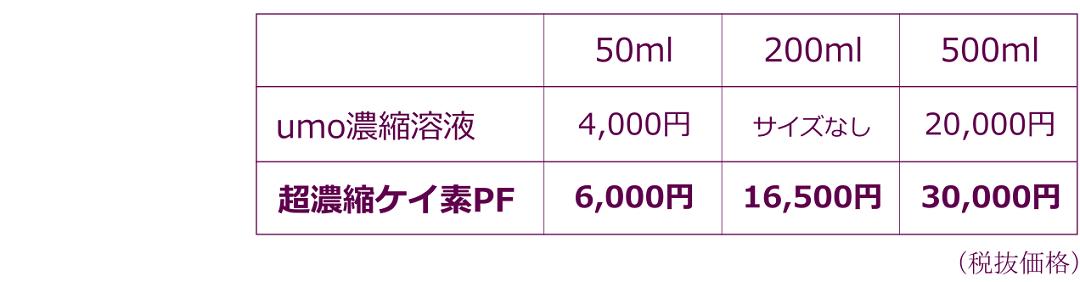 メリット1超濃縮ケイ素PFは高濃度だからお得